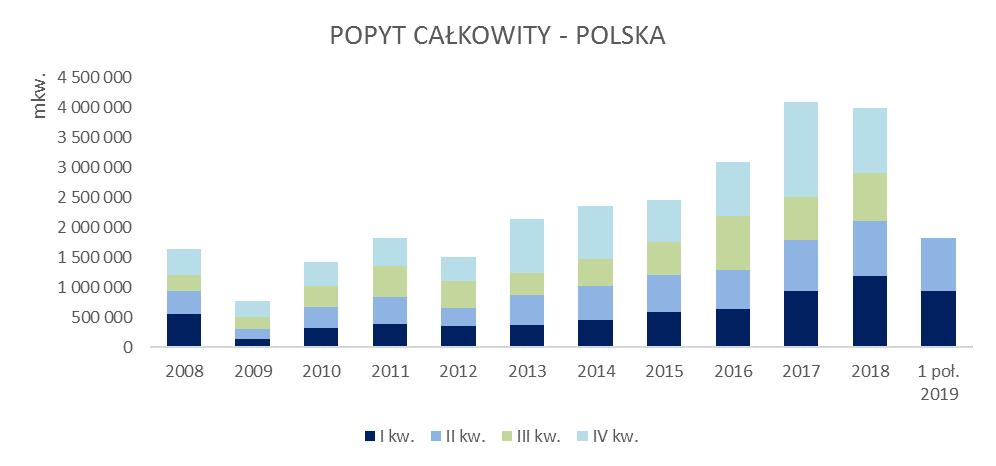 Popyt całkowity w Polsce