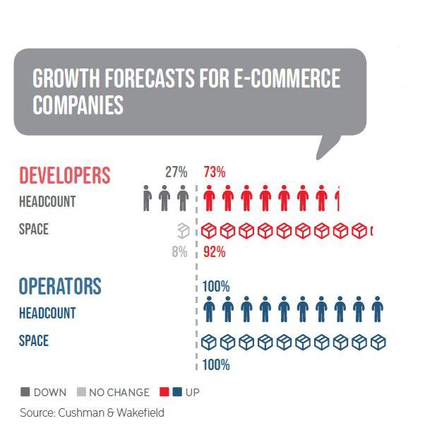 GROWTH FORECASTS FOR E-COMMERCE COMPANIES