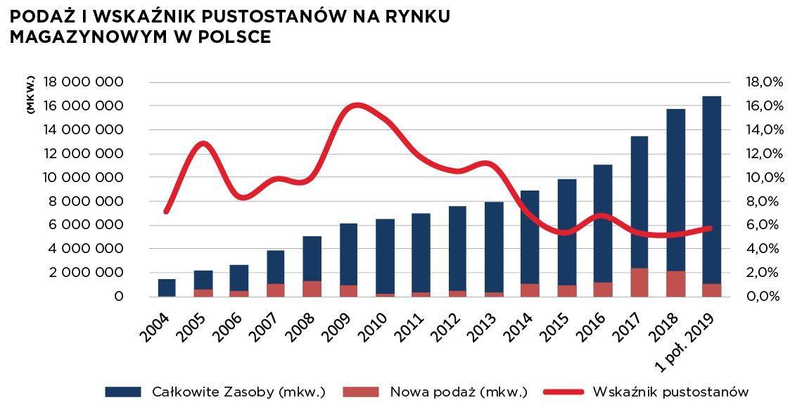Podaż i wskaźnik pustostanów na rynku magazynowym w Polsce