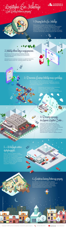 Logistyka Świętego Mikołaja