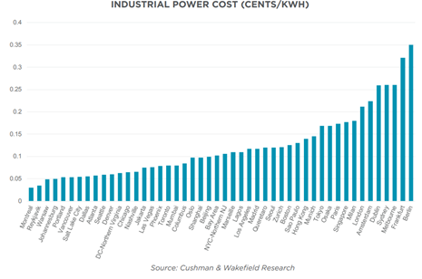 Industrial Power Cost