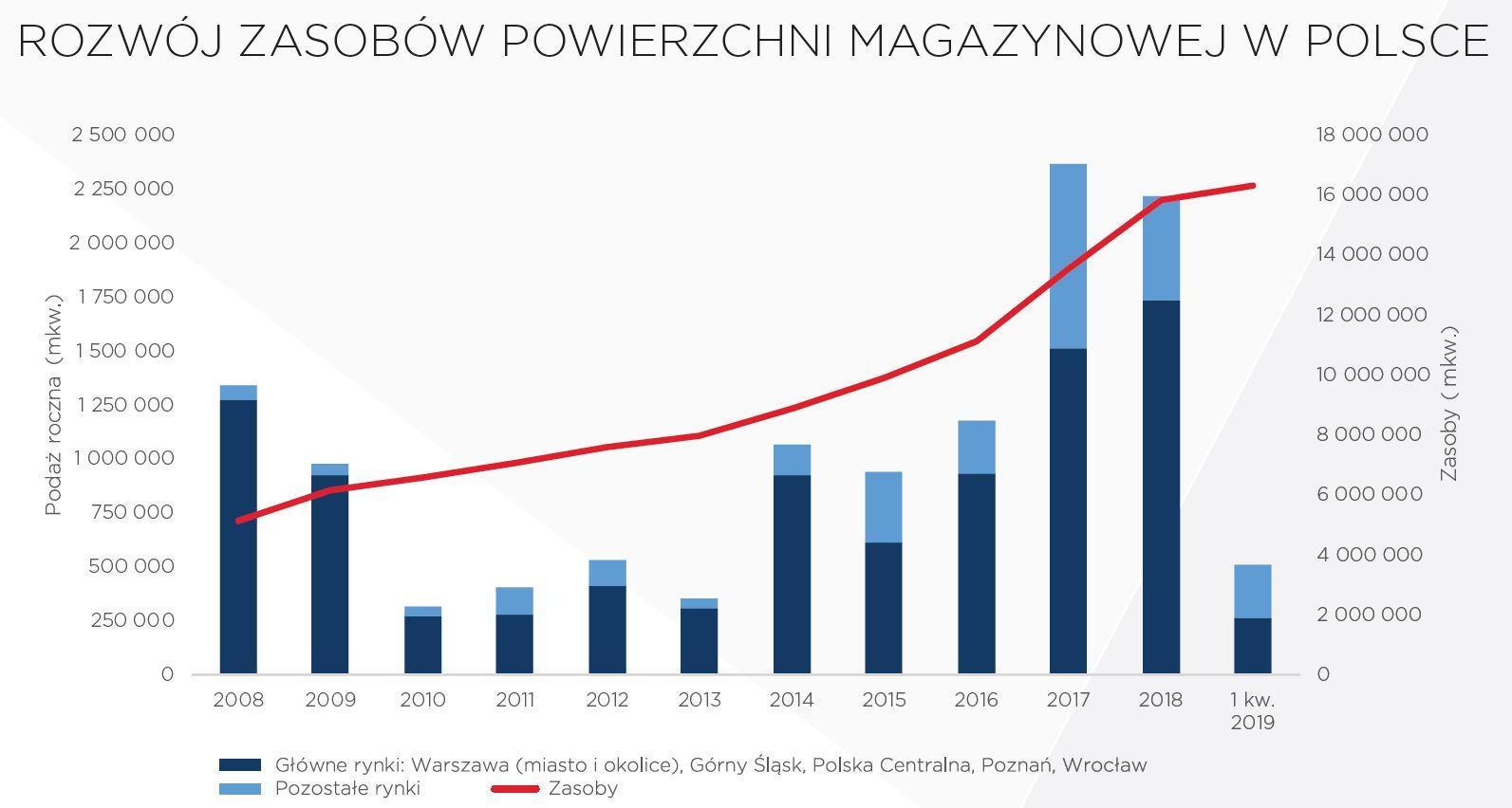 Rozwój zasobów powierzchni magazynowej w Polsce