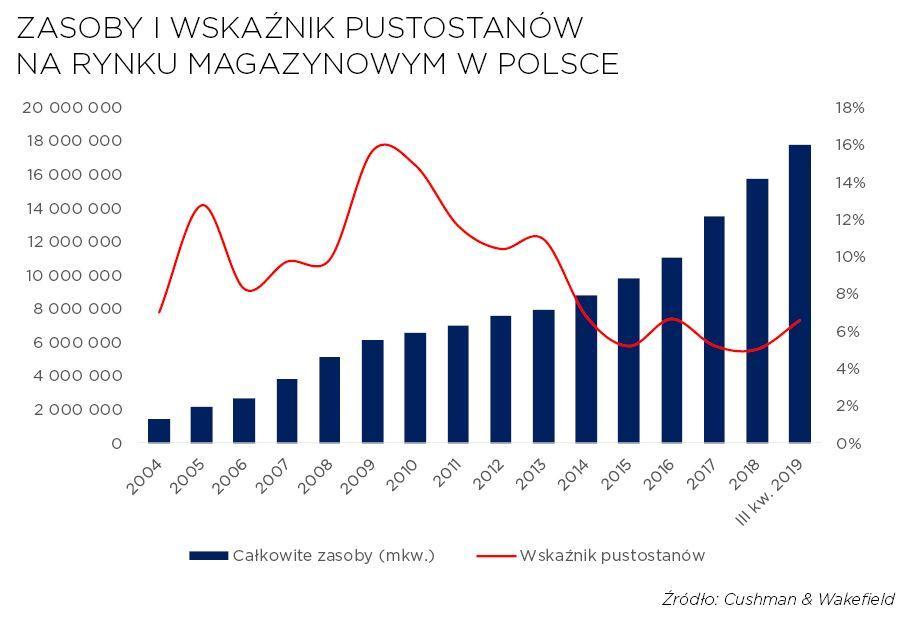 Marketbeat: rynek magazynowy w Polsce - III kw. 2019 r,