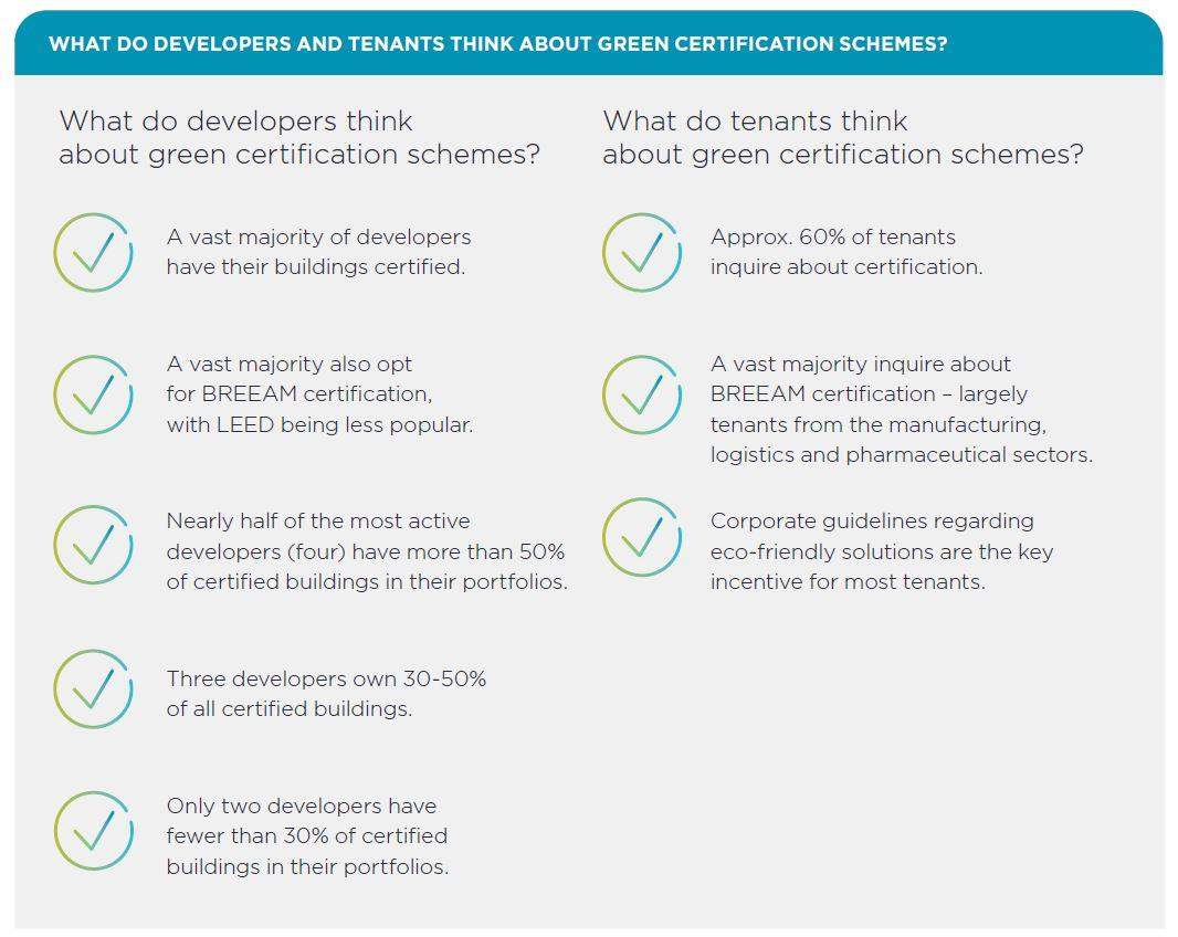 What do developers and tenants think about green certification schemes?